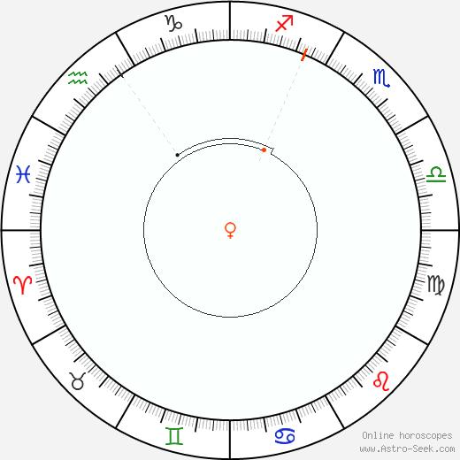Venere Retrograde Astro Calendar 1883
