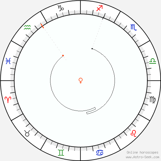 Venere Retrograde Astro Calendar 1884