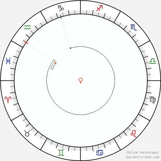 Venere Retrograde Astro Calendar 1886