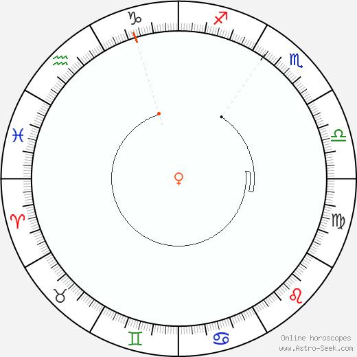 Venere Retrograde Astro Calendar 1887
