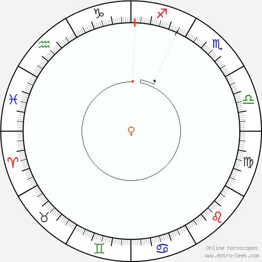 Venere Retrograde Astro Calendar 1890