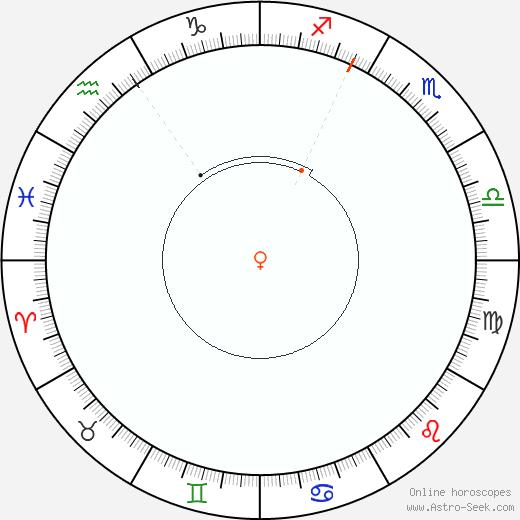 Venere Retrograde Astro Calendar 1891