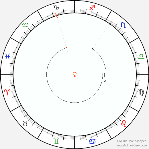 Venere Retrograde Astro Calendar 1895