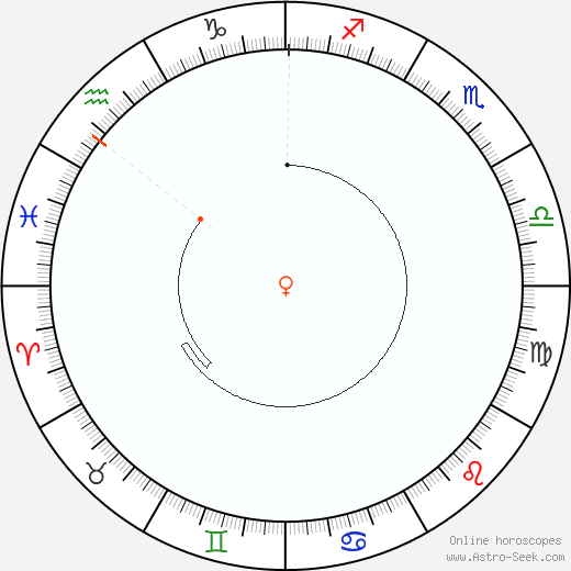 Venere Retrograde Astro Calendar 1897
