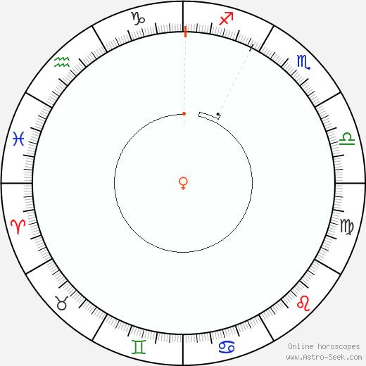 Venere Retrograde Astro Calendar 1898