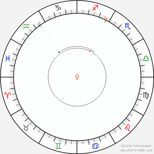 Venere Retrograde Astro Calendar 1899