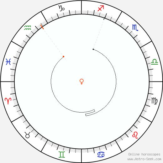 Venere Retrograde Astro Calendar 1900