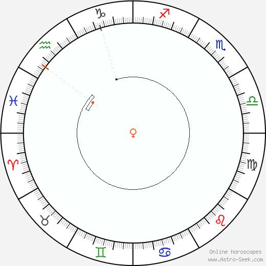 Venere Retrograde Astro Calendar 1902