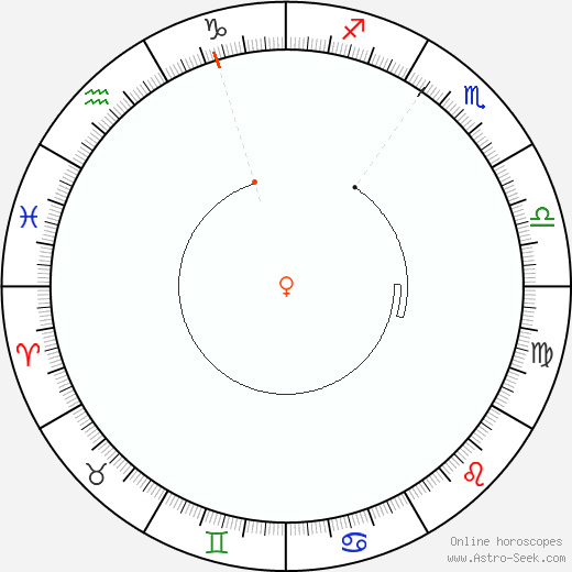 Venere Retrograde Astro Calendar 1903