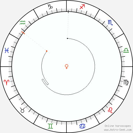 Venere Retrograde Astro Calendar 1905