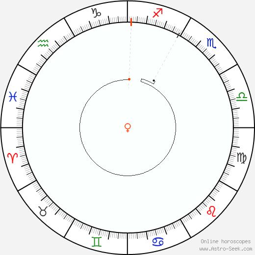 Venere Retrograde Astro Calendar 1906