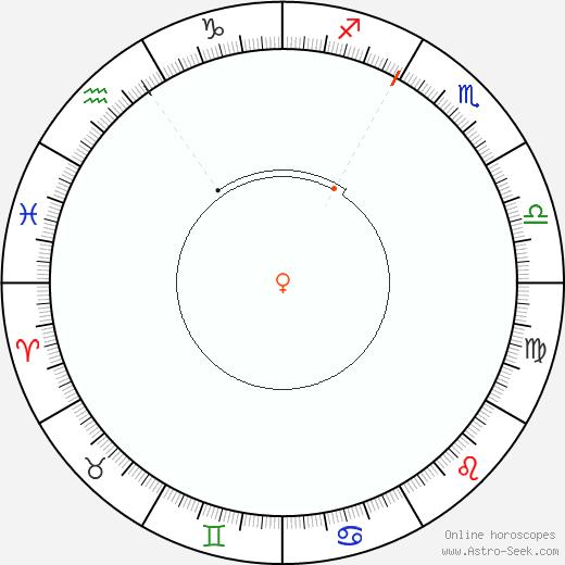 Venere Retrograde Astro Calendar 1907