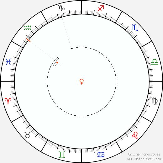 Venere Retrograde Astro Calendar 1910