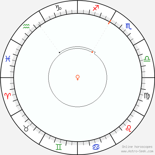 Venere Retrograde Astro Calendar 1915