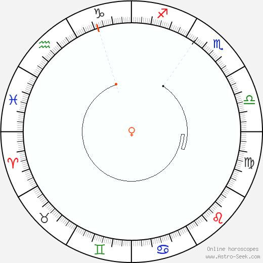 Venere Retrograde Astro Calendar 1919