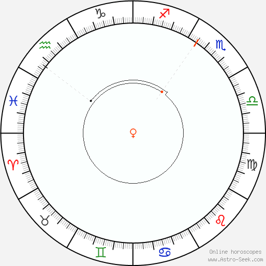 Venere Retrograde Astro Calendar 1920