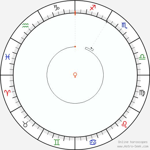 Venere Retrograde Astro Calendar 1922