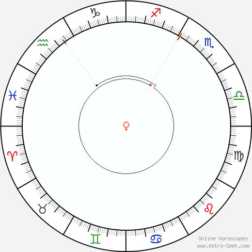 Venere Retrograde Astro Calendar 1923