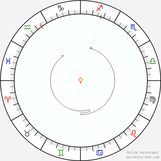 Venere Retrograde Astro Calendar 1924