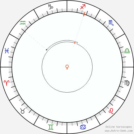 Venere Retrograde Astro Calendar 1925