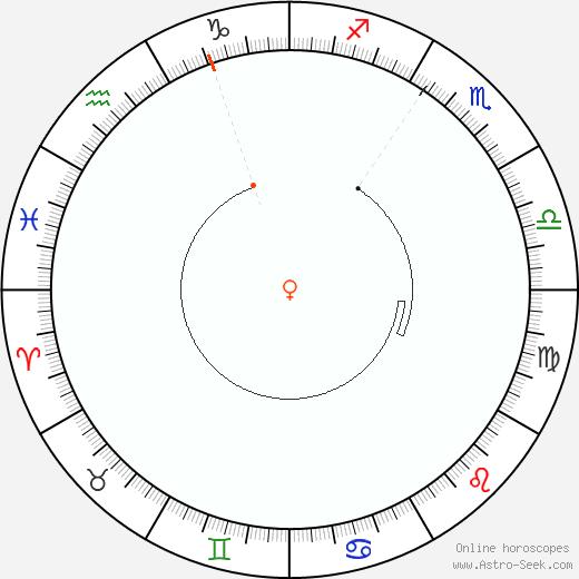 Venere Retrograde Astro Calendar 1927