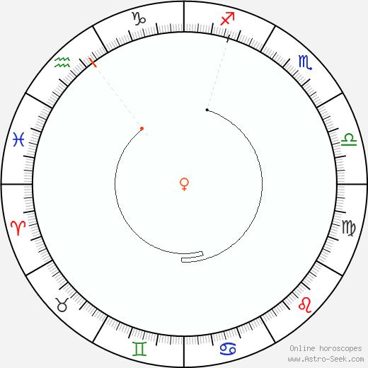 Venere Retrograde Astro Calendar 1932