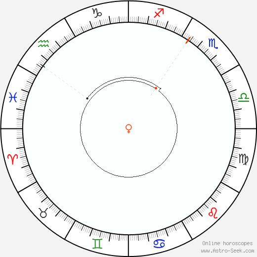 Venere Retrograde Astro Calendar 1936