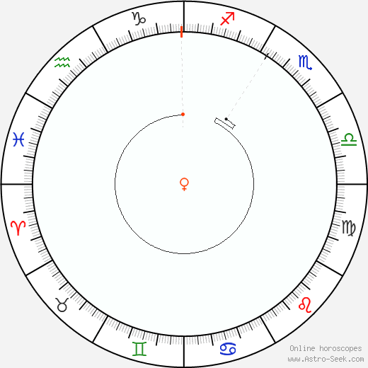 Venere Retrograde Astro Calendar 1938