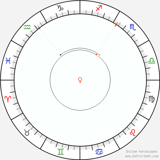 Venere Retrograde Astro Calendar 1939