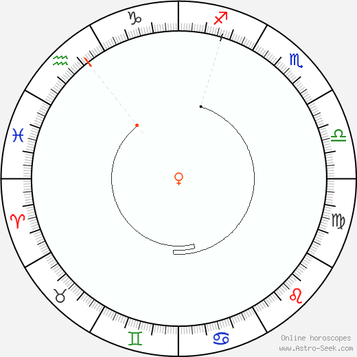 Venere Retrograde Astro Calendar 1940