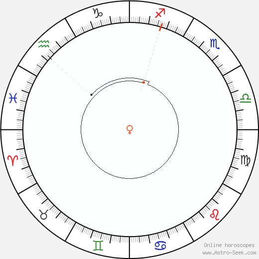 Venere Retrograde Astro Calendar 1941