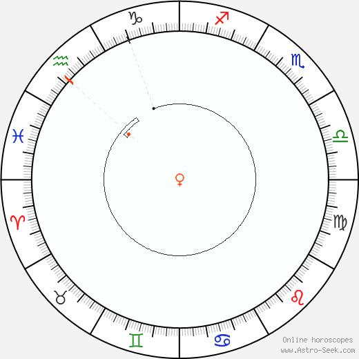 Venere Retrograde Astro Calendar 1942