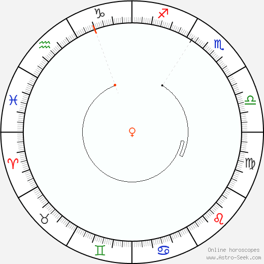 Venere Retrograde Astro Calendar 1943