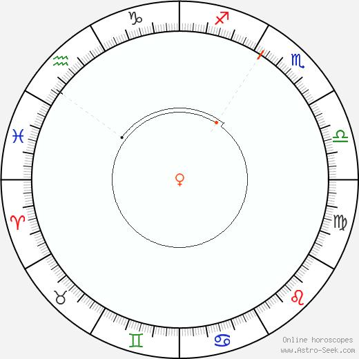 Venere Retrograde Astro Calendar 1944