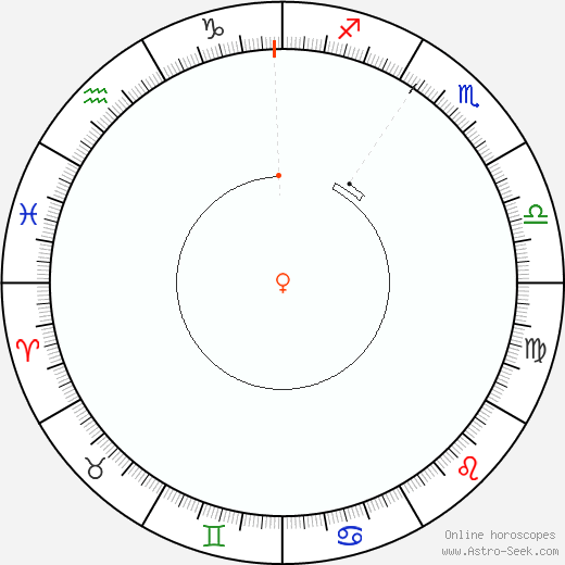 Venere Retrograde Astro Calendar 1946