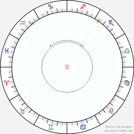 Venere Retrograde Astro Calendar 1947