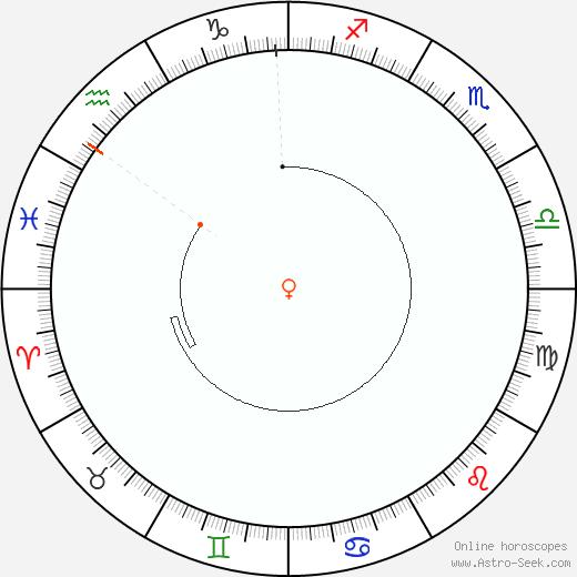 Venere Retrograde Astro Calendar 1953