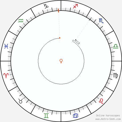 Venere Retrograde Astro Calendar 1954