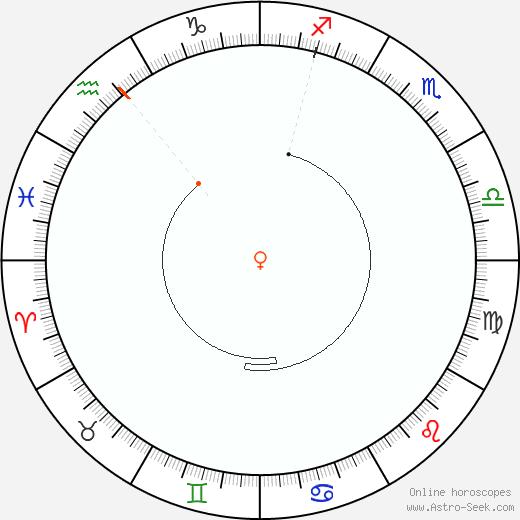 Venere Retrograde Astro Calendar 1956