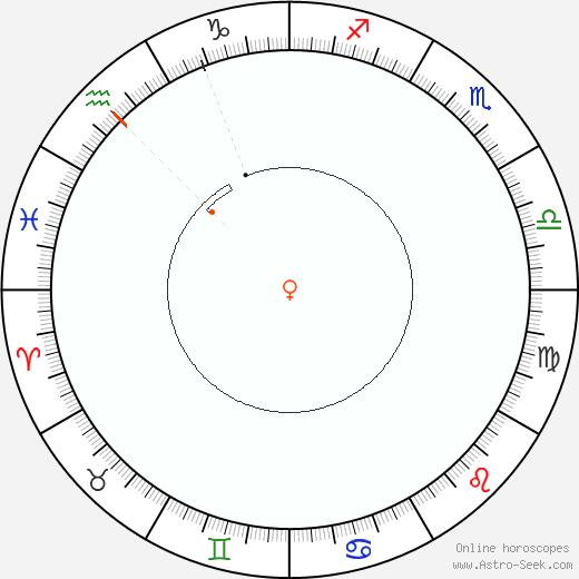 Venere Retrograde Astro Calendar 1958