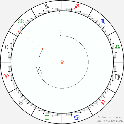 Venere Retrograde Astro Calendar 1961
