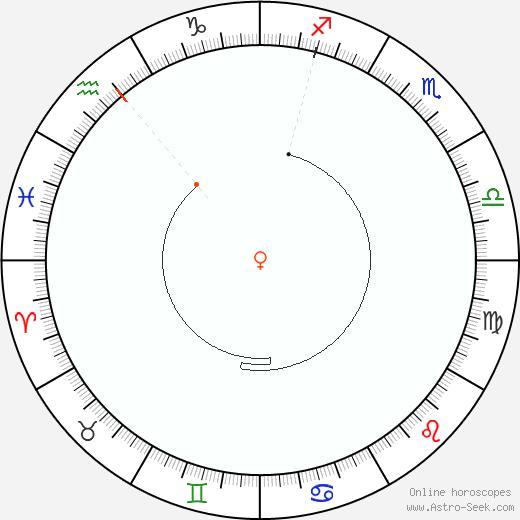 Venere Retrograde Astro Calendar 1964