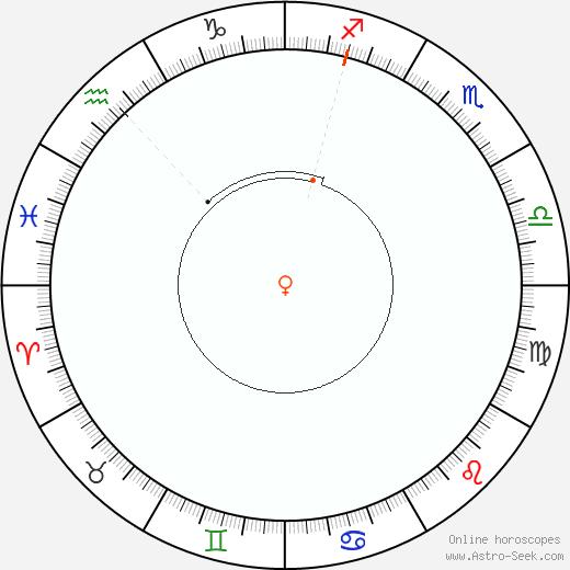 Venere Retrograde Astro Calendar 1965
