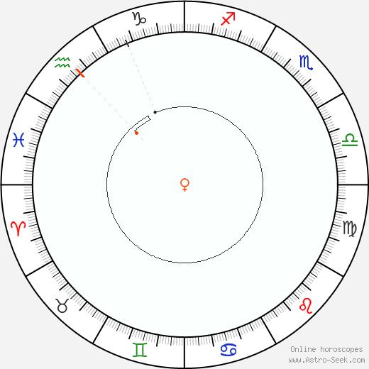 Venere Retrograde Astro Calendar 1966
