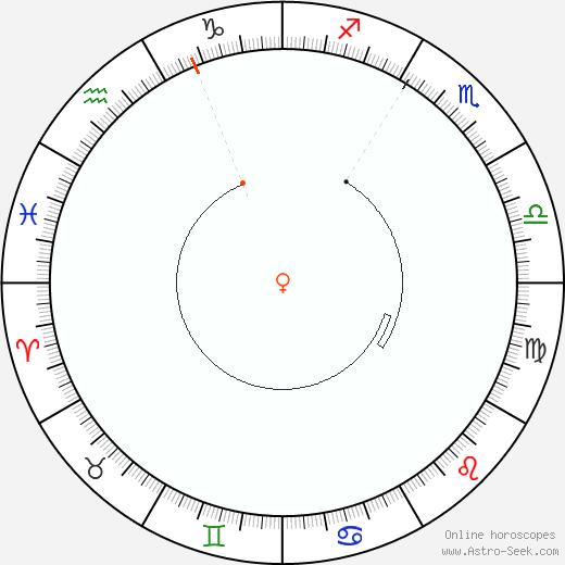 Venere Retrograde Astro Calendar 1967