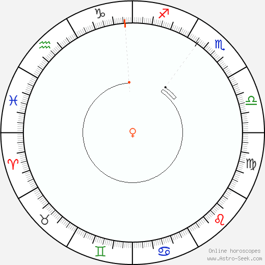 Venere Retrograde Astro Calendar 1970