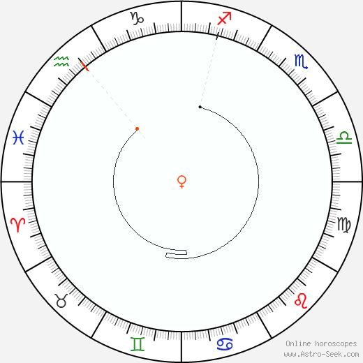 Venere Retrograde Astro Calendar 1972