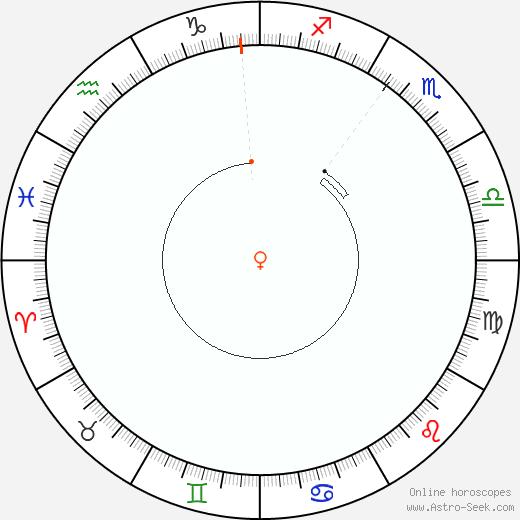 Venere Retrograde Astro Calendar 1978