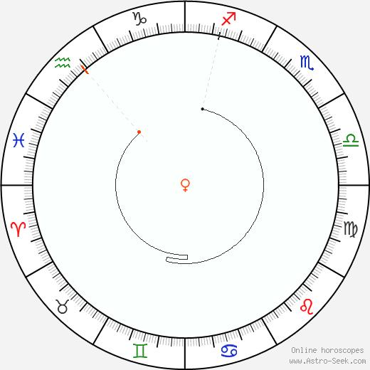 Venere Retrograde Astro Calendar 1980