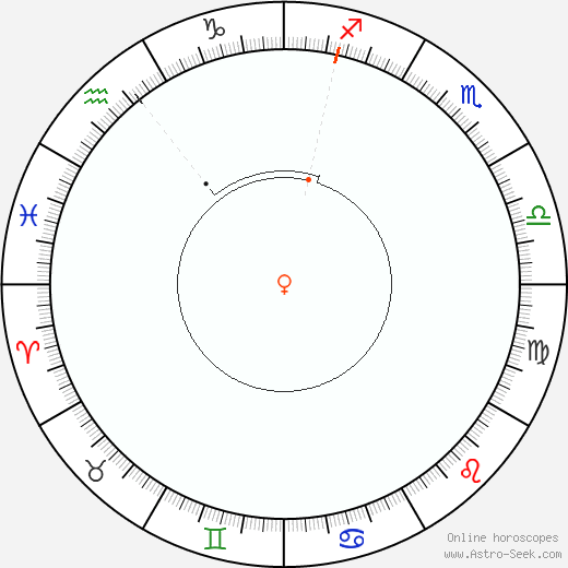 Venere Retrograde Astro Calendar 1981